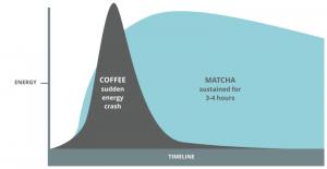 ماچا در مقابل قهوه