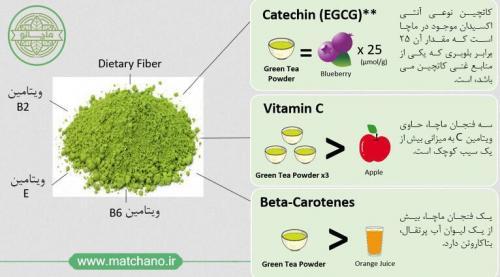 مقایسه ارزش غذایی ماچا و میوه